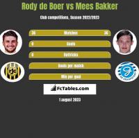 Rody de Boer vs Mees Bakker h2h player stats