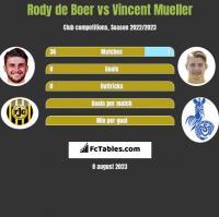 Rody de Boer vs Vincent Mueller h2h player stats