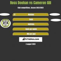 Ross Doohan vs Cameron Gill h2h player stats