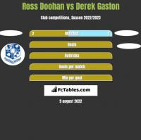 Ross Doohan vs Derek Gaston h2h player stats