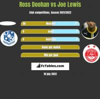 Ross Doohan vs Joe Lewis h2h player stats