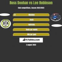Ross Doohan vs Lee Robinson h2h player stats