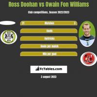 Ross Doohan vs Owain Fon Williams h2h player stats