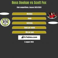 Ross Doohan vs Scott Fox h2h player stats