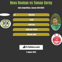 Ross Doohan vs Tomas Cerny h2h player stats