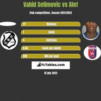 Vahid Selimovic vs Alef h2h player stats