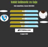 Vahid Selimovic vs Caju h2h player stats