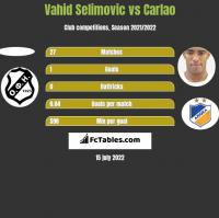 Vahid Selimovic vs Carlao h2h player stats