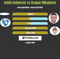 Vahid Selimovic vs Dragan Mihajlovic h2h player stats