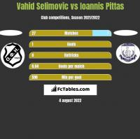 Vahid Selimovic vs Ioannis Pittas h2h player stats
