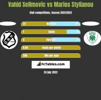 Vahid Selimovic vs Marios Stylianou h2h player stats