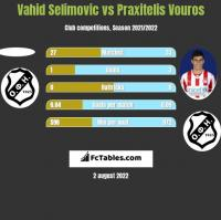 Vahid Selimovic vs Praxitelis Vouros h2h player stats