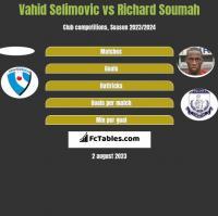 Vahid Selimovic vs Richard Soumah h2h player stats
