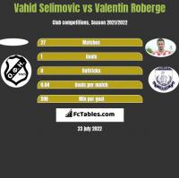 Vahid Selimovic vs Valentin Roberge h2h player stats
