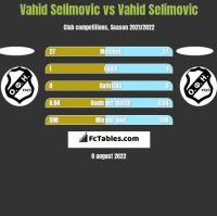 Vahid Selimovic vs Vahid Selimovic h2h player stats