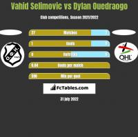 Vahid Selimovic vs Dylan Ouedraogo h2h player stats