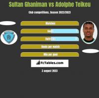 Sultan Ghaniman vs Adolphe Teikeu h2h player stats