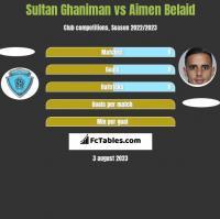 Sultan Ghaniman vs Aimen Belaid h2h player stats