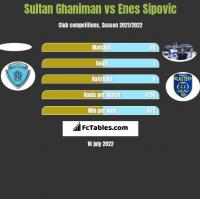 Sultan Ghaniman vs Enes Sipovic h2h player stats
