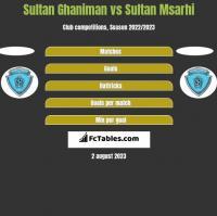Sultan Ghaniman vs Sultan Msarhi h2h player stats