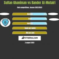 Sultan Ghaniman vs Bander Al-Mutairi h2h player stats