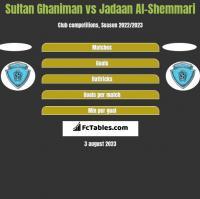 Sultan Ghaniman vs Jadaan Al-Shemmari h2h player stats