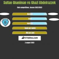 Sultan Ghaniman vs Ghazi Abdelrazzek h2h player stats