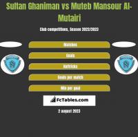 Sultan Ghaniman vs Muteb Mansour Al-Mutairi h2h player stats