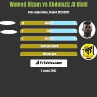 Waleed Hizam vs Abdulaziz Al Bishi h2h player stats
