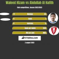 Waleed Hizam vs Abdullah Al Hafith h2h player stats