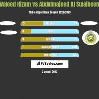 Waleed Hizam vs Abdulmajeed Al Sulaiheem h2h player stats