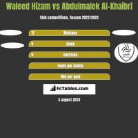 Waleed Hizam vs Abdulmalek Al-Khaibri h2h player stats