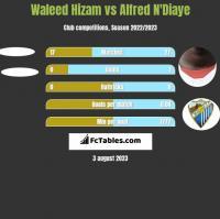 Waleed Hizam vs Alfred N'Diaye h2h player stats