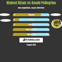 Waleed Hizam vs Amahl Pellegrino h2h player stats