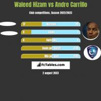 Waleed Hizam vs Andre Carrillo h2h player stats