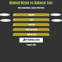 Waleed Hizam vs Babacar Sarr h2h player stats