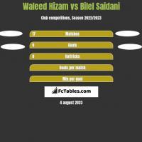 Waleed Hizam vs Bilel Saidani h2h player stats
