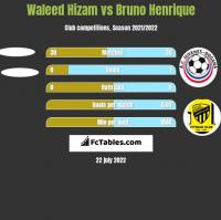 Waleed Hizam vs Bruno Henrique h2h player stats