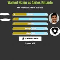 Waleed Hizam vs Carlos Eduardo h2h player stats