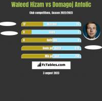 Waleed Hizam vs Domagoj Antolić h2h player stats