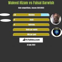 Waleed Hizam vs Faisal Darwish h2h player stats