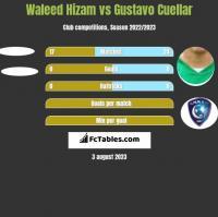 Waleed Hizam vs Gustavo Cuellar h2h player stats