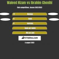 Waleed Hizam vs Ibrahim Chenihi h2h player stats