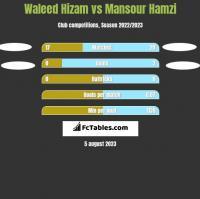 Waleed Hizam vs Mansour Hamzi h2h player stats