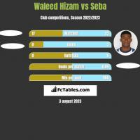 Waleed Hizam vs Seba h2h player stats