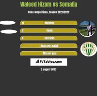 Waleed Hizam vs Somalia h2h player stats