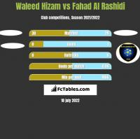 Waleed Hizam vs Fahad Al Rashidi h2h player stats
