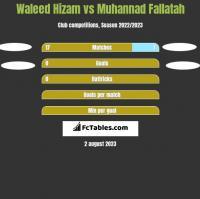 Waleed Hizam vs Muhannad Fallatah h2h player stats