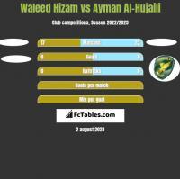 Waleed Hizam vs Ayman Al-Hujaili h2h player stats