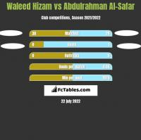 Waleed Hizam vs Abdulrahman Al-Safar h2h player stats